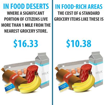 Food Desert Cost
