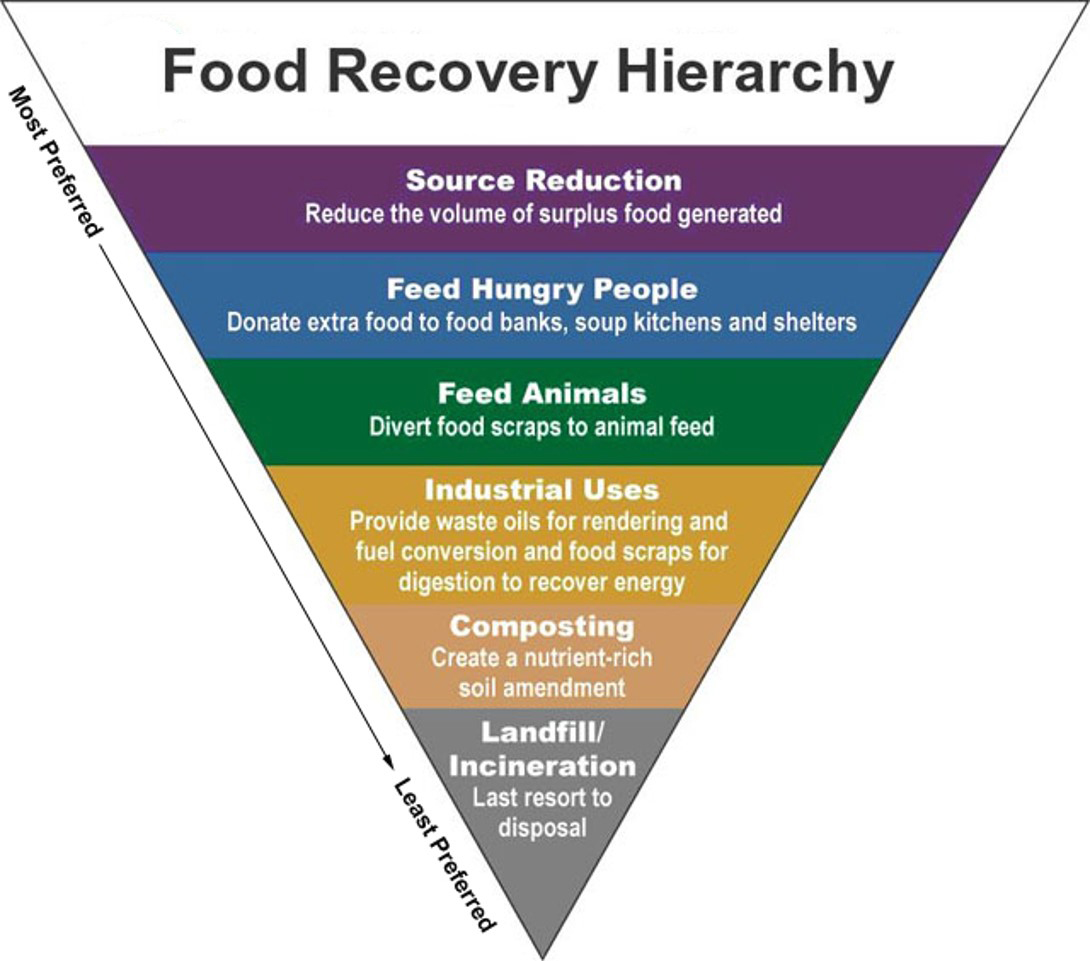 Food Recovery Heirarchy