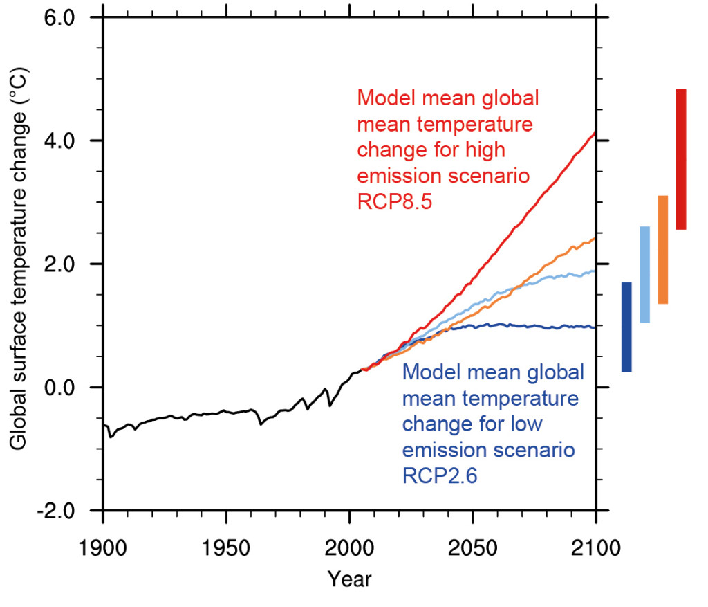 This graph shows the range of temperatures projected by different climate model scenarios.
